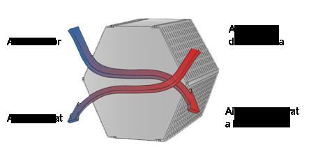 ventilacio doble flux