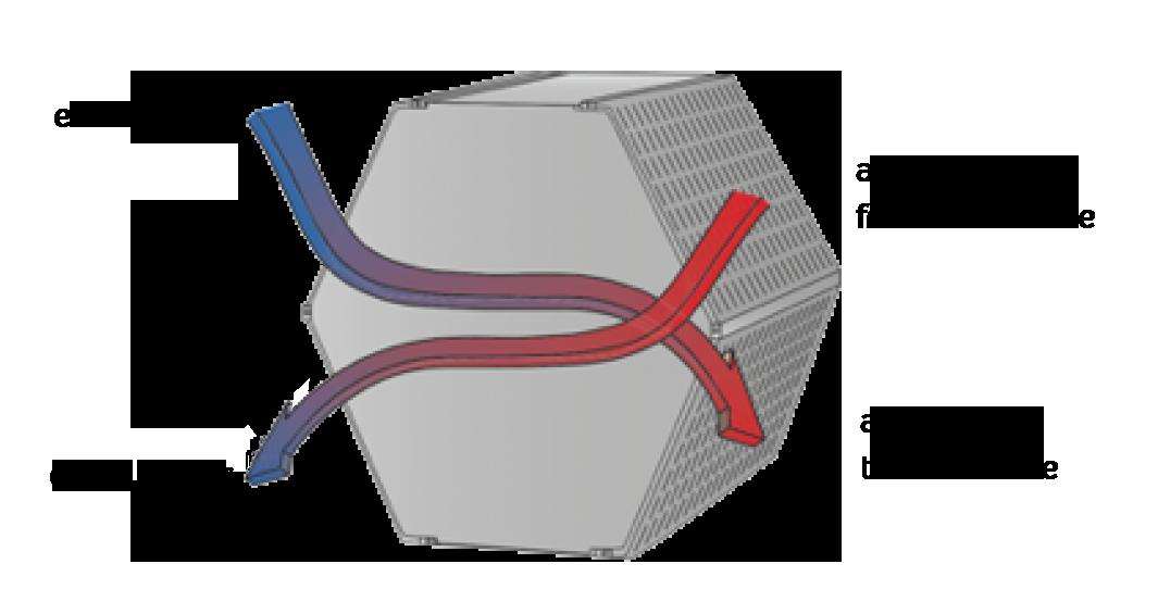 dual flow ventilation system