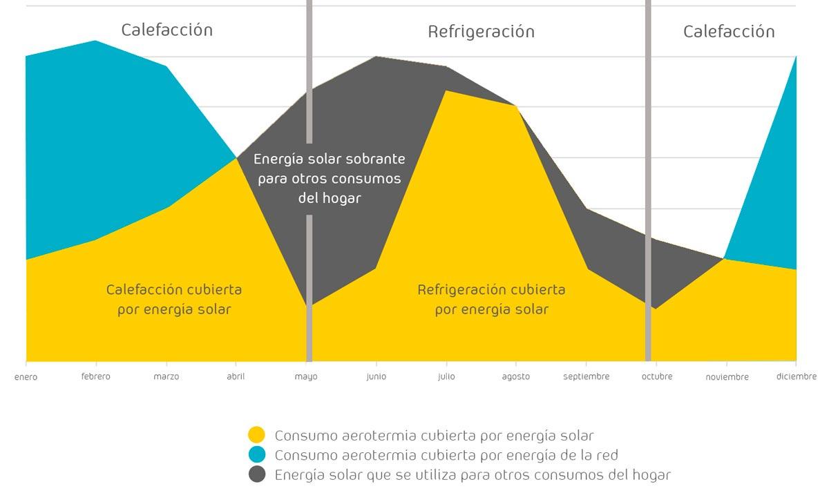 energía solar y aerotermia