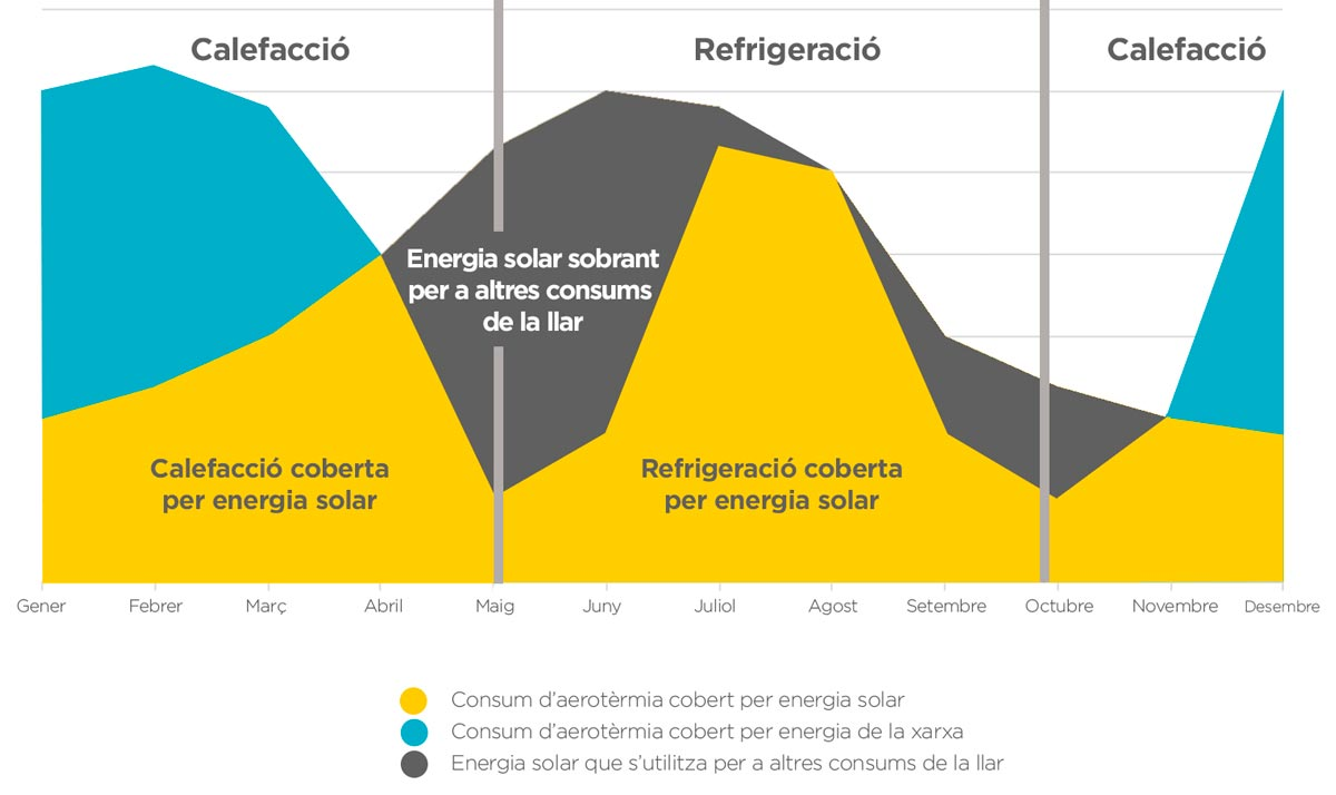 energia solar i equip d'aerotèrmia